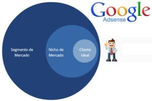 Tips Google Adsense para mejorar los CTC/CPR cliente-ideal